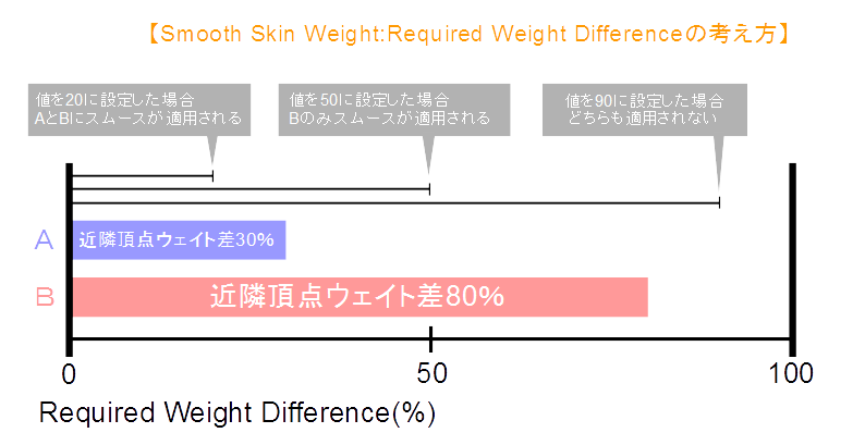 Required Weight Difference考え方