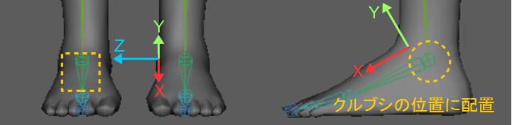 足首ジョイントの配置と方向